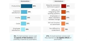 Guildhall Curated News – New Report Looks at How Small Businesses are Approaching Automation [Infographic]